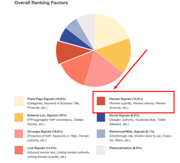 Online consumer reviews and SEO, Mozs Local Search Ranking Factors Survey