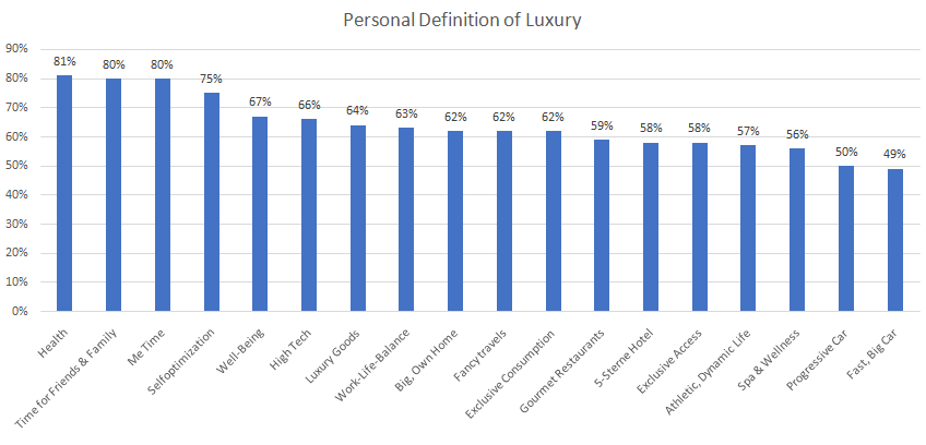 Studie, Consumer as new luxury, self-improvement, health, time