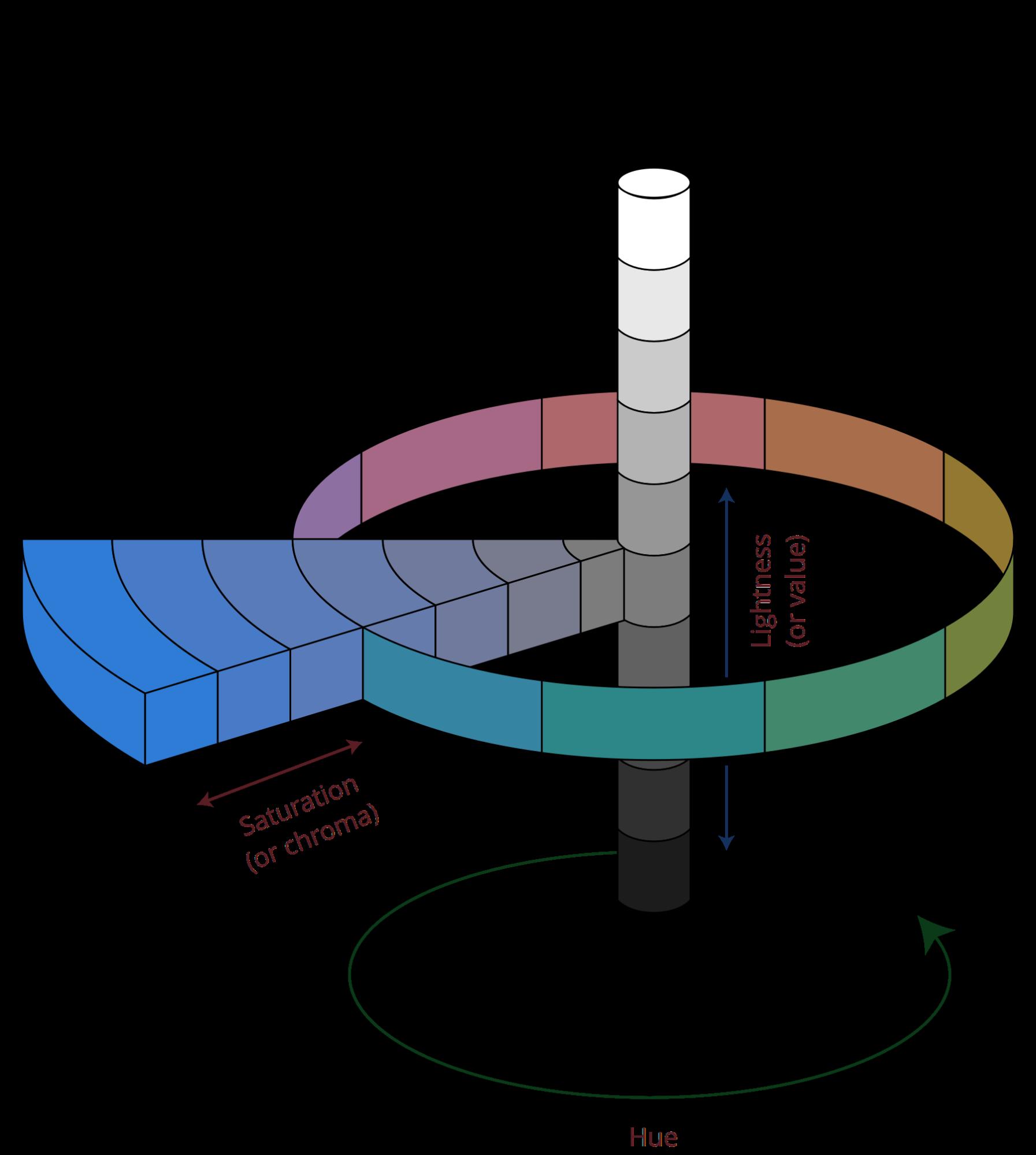 the HSL color scheme