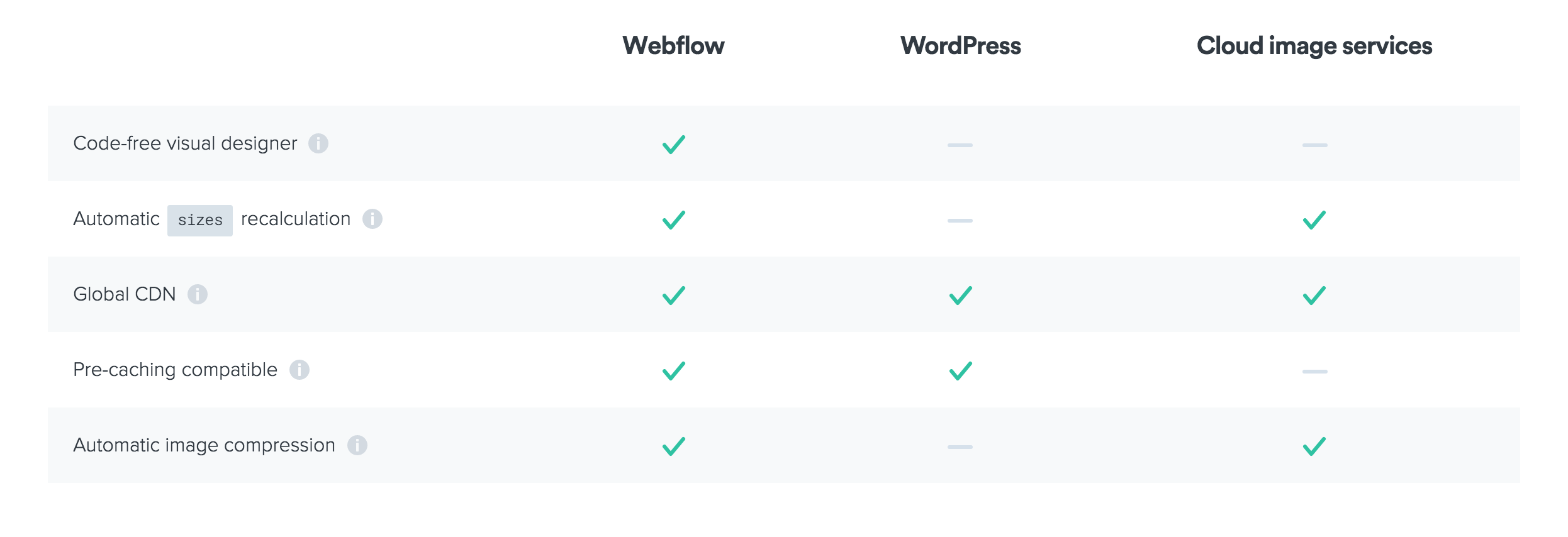 Webflow's approach to Responsive images, compared to WordPress and popular cloud image services.