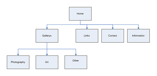 simple sitemap