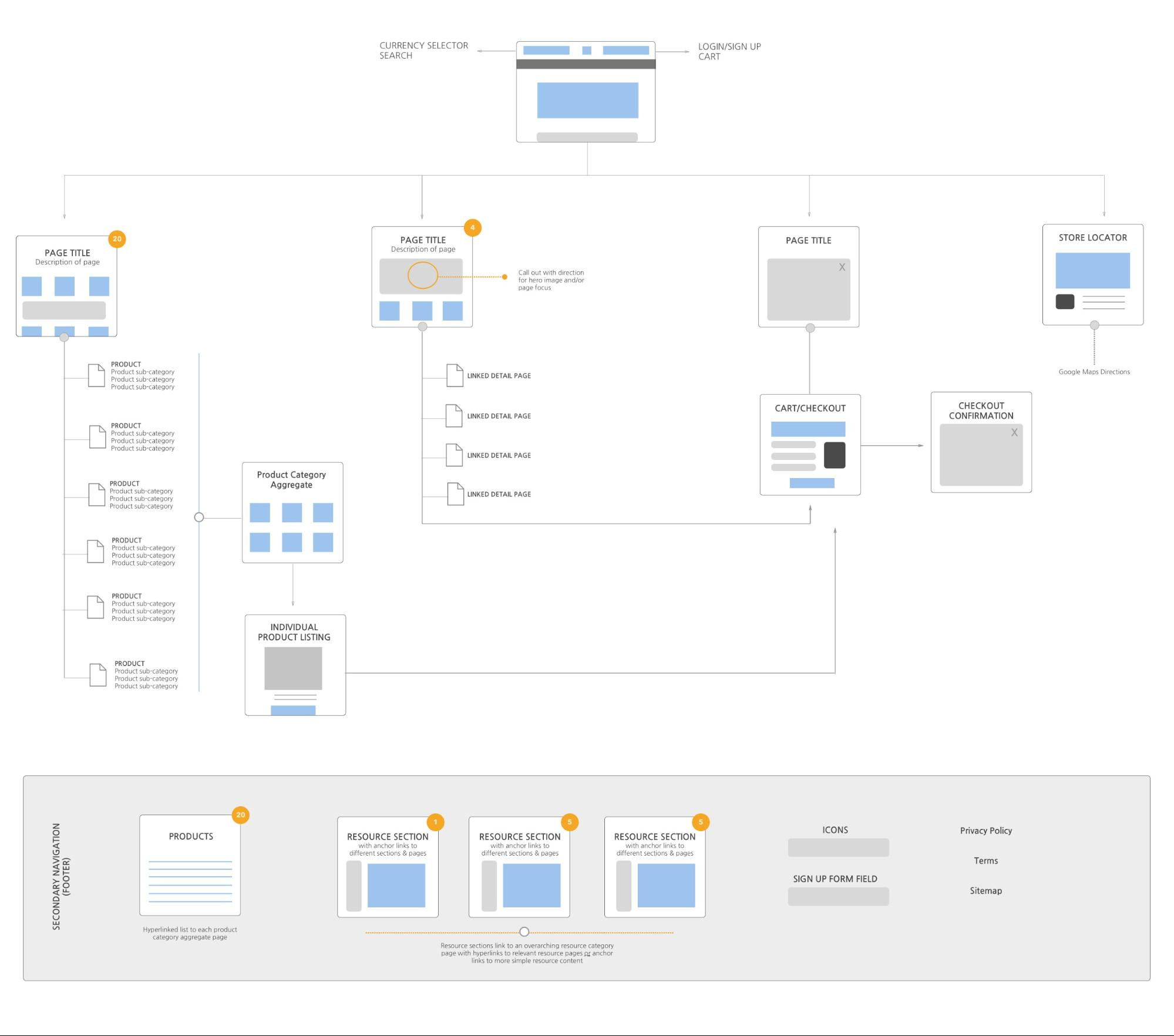 The modern web design process: creating sitemaps and
