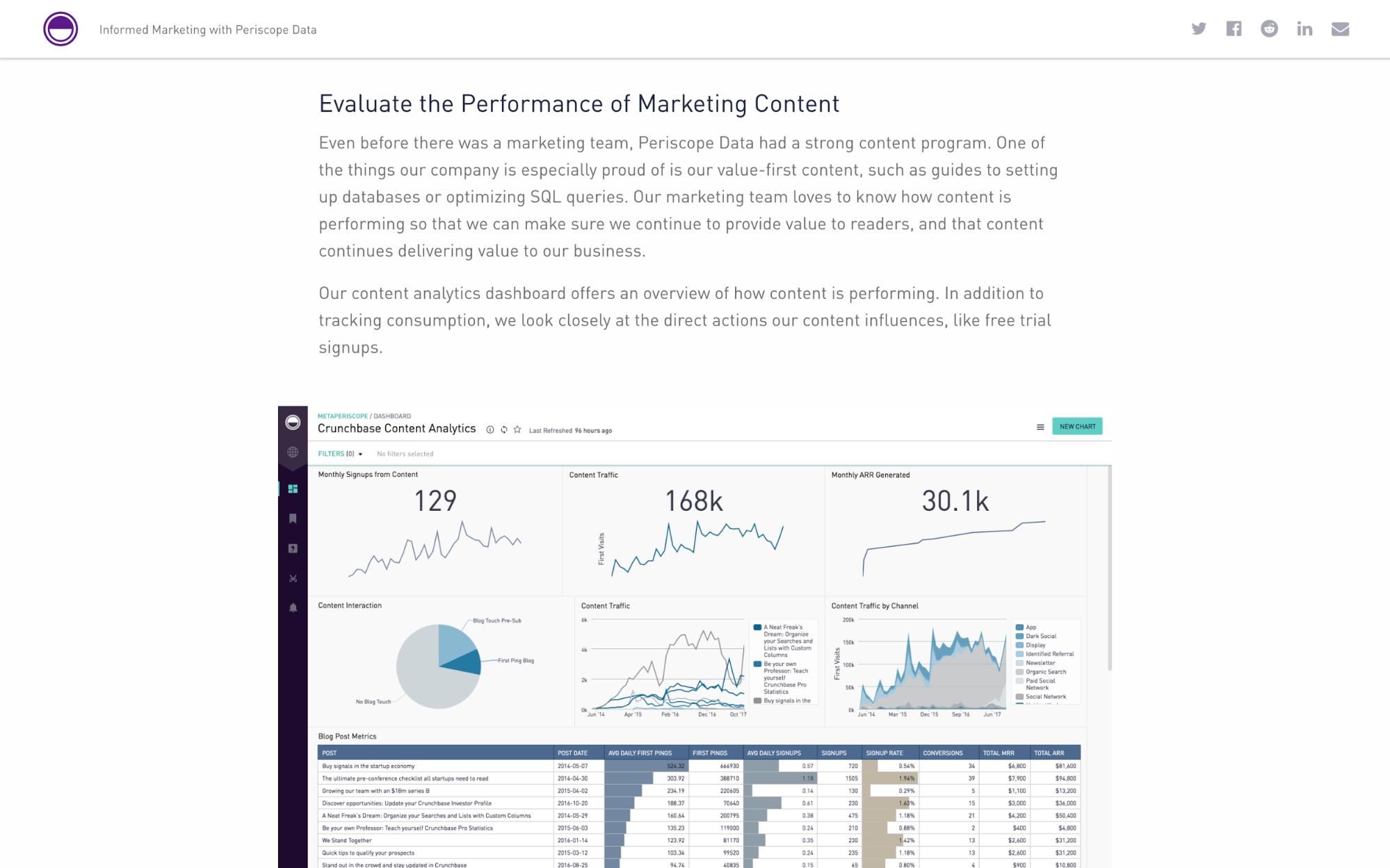 Periscope Data's blog