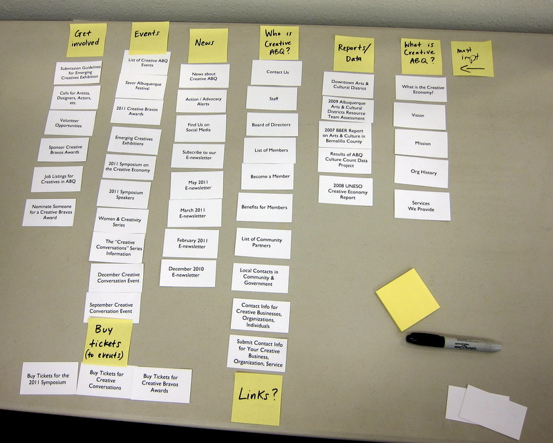 Card sorting exercise to define content and information architecture