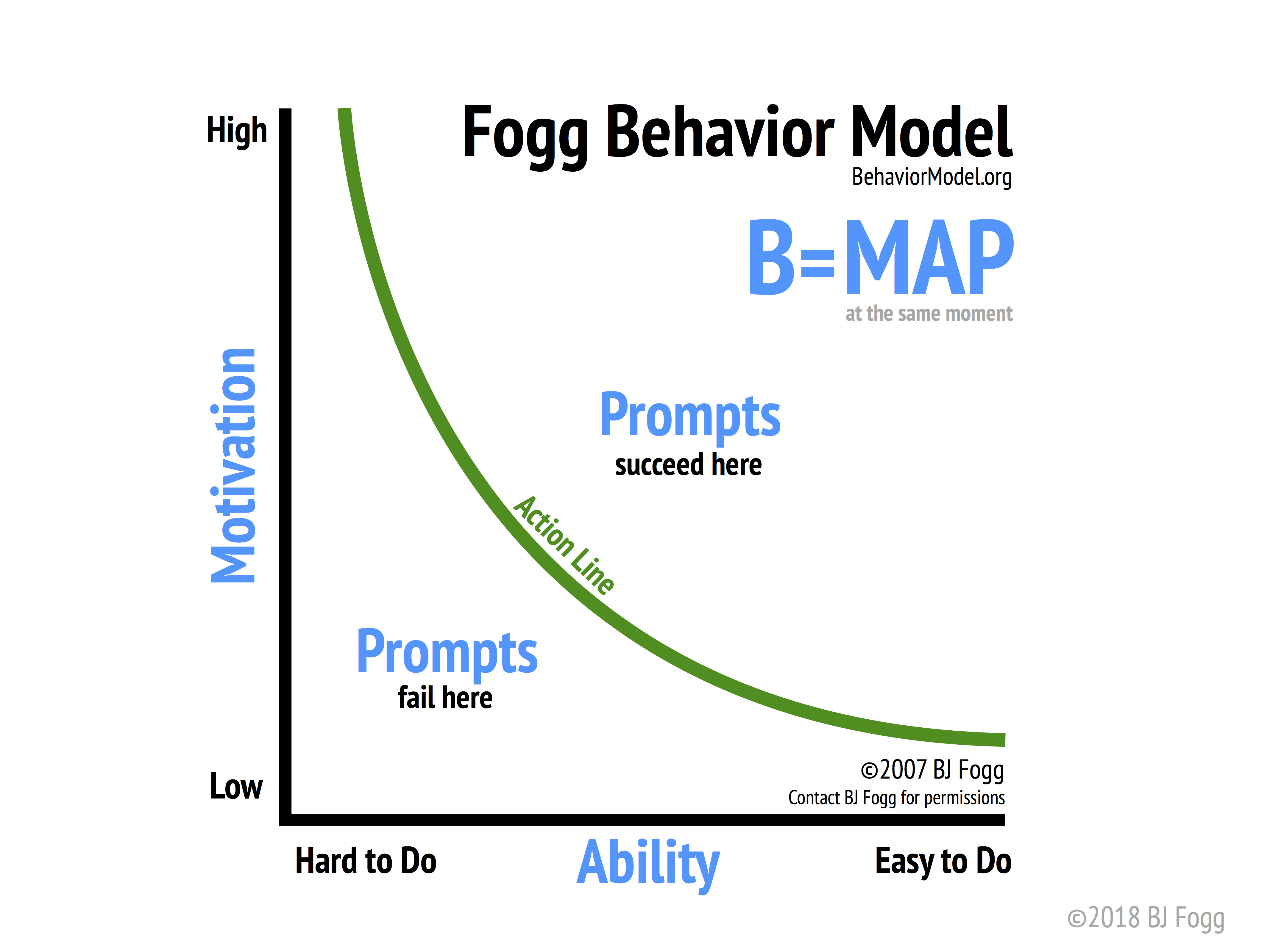 The Fogg Behavior Model shows that three elements must converge at the same moment for a behavior to occur: Motivation, Ability, and a Prompt. When a behavior does not occur, at least one of those three elements is missing.