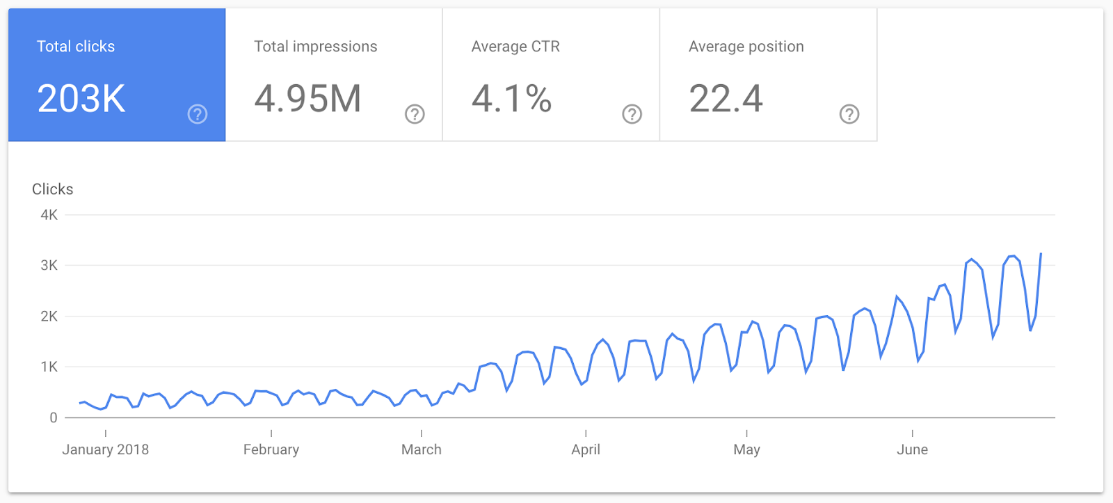 Line graph from Kisi's Google Search console showing total clicks growing from under 1K in January 2018 to over 3K in June 2018
