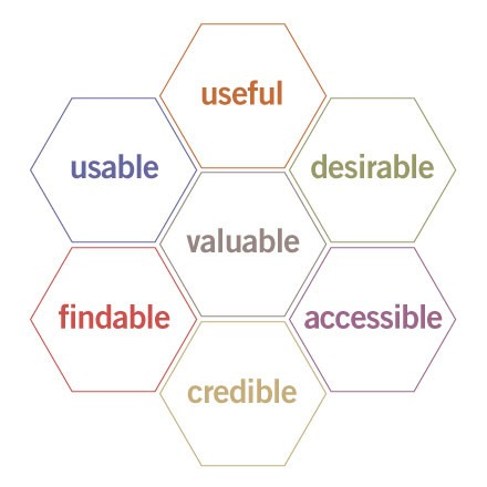 7 hexagons in a cluster, each one containing a word: usable, useful, desirable, valuable, findable, credible, accessible.