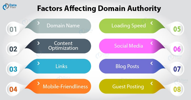factors that affect domain authority