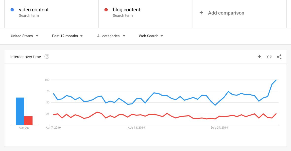 video content trends