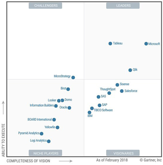 Microsoft leads in analytics and business intelligence