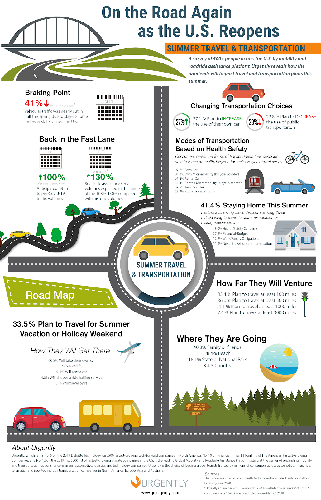 Infographic: On the Road Again as the U.S. Reopens. Using artistic elements and stylized data points, theinfographic delivers key insights from a survey conducted by U.S.-based mobility and roadside assistance company Urgnetly regarding summer travel and transportation in 2020.