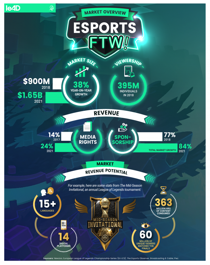 Market Overview: Esports FTW!
