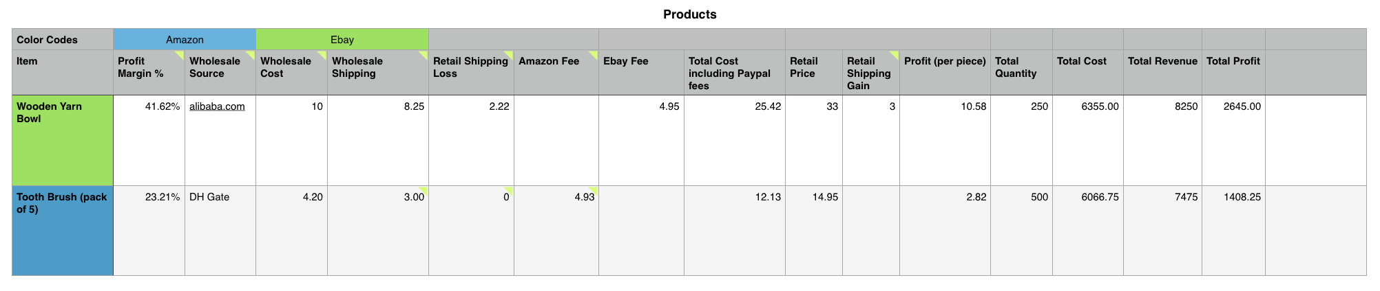 How To Simplify Amazon Ebay Profit Calculations Just One
