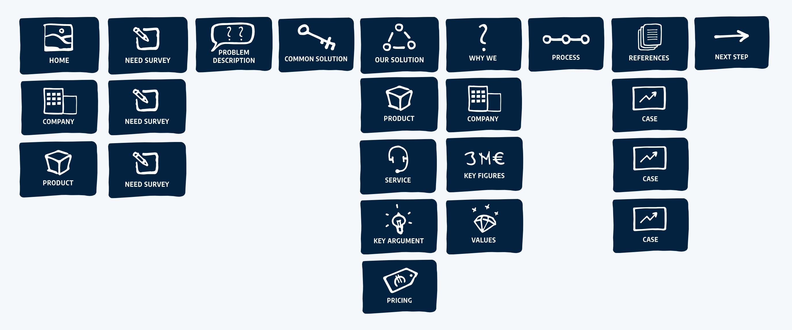 Seidat - Sales template structure