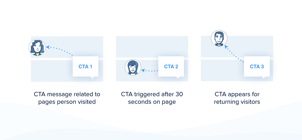 Example of showing CTAs to different segment types