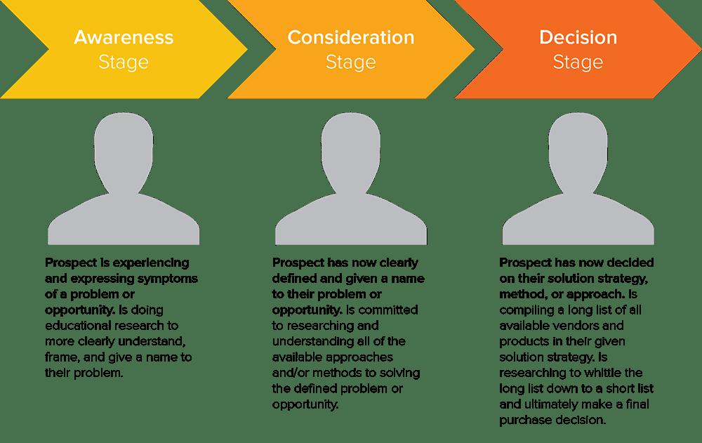 HubSpot Buyer's Journey diagram