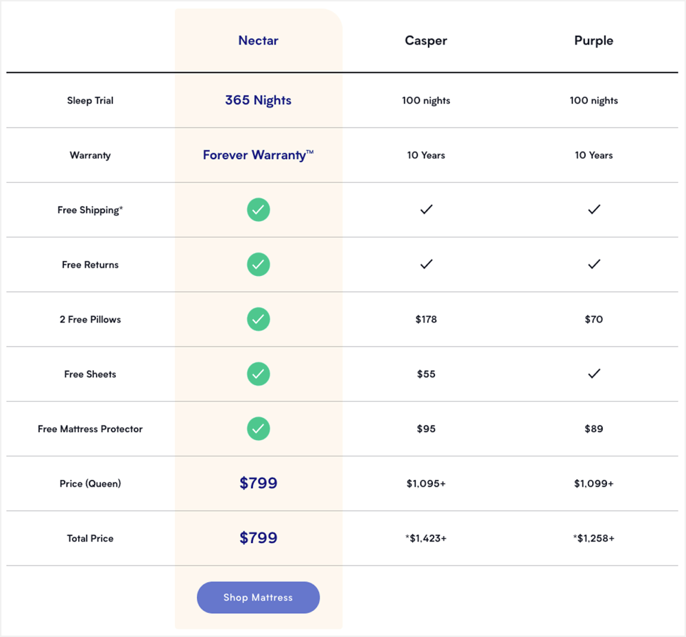 Nectar Sleep competitor comparison chart