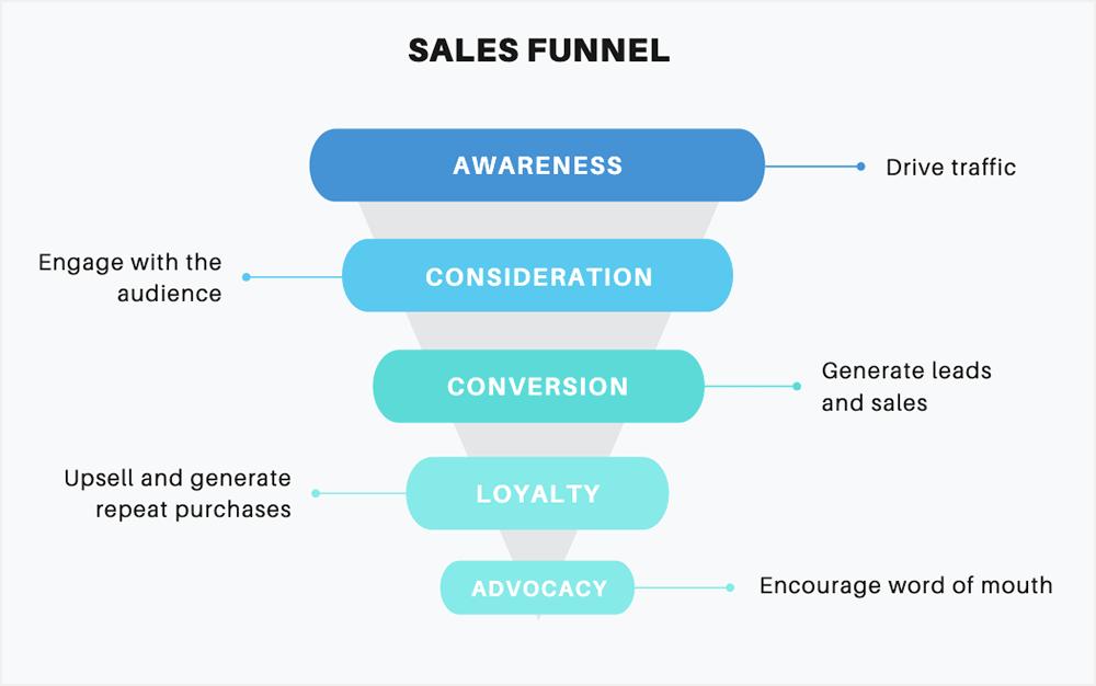 Standard sales funnel image