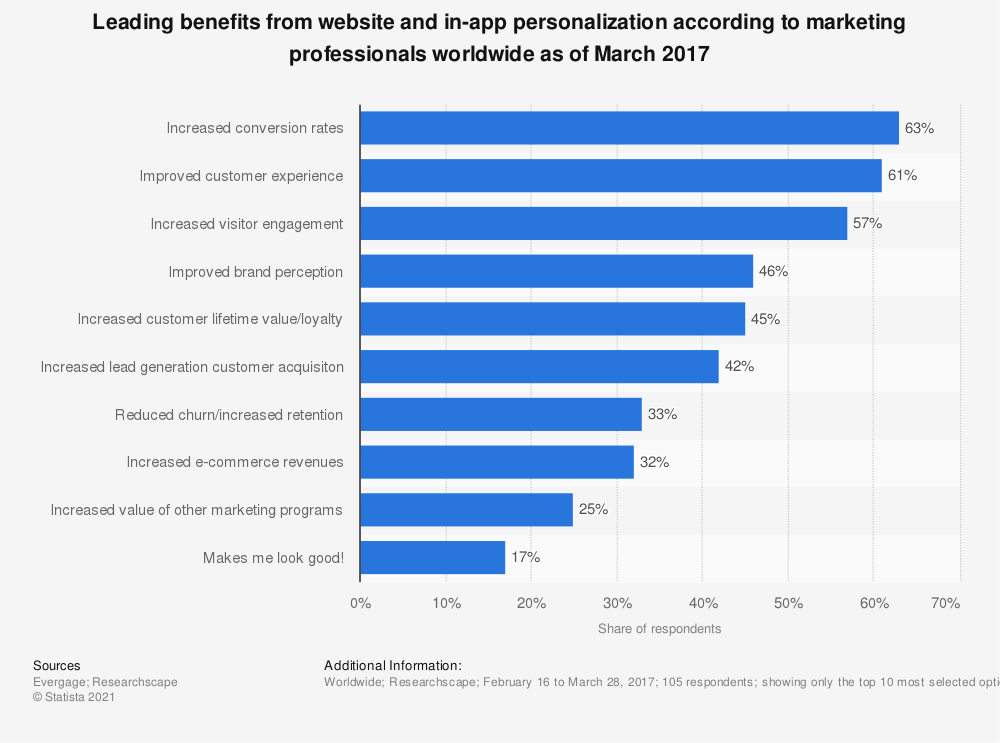 Top benefits to personalizing websites graph