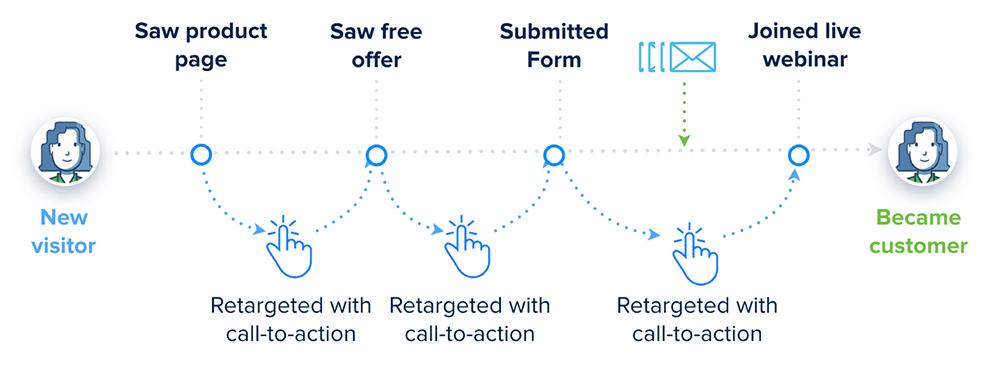 On-site retargeting diagram