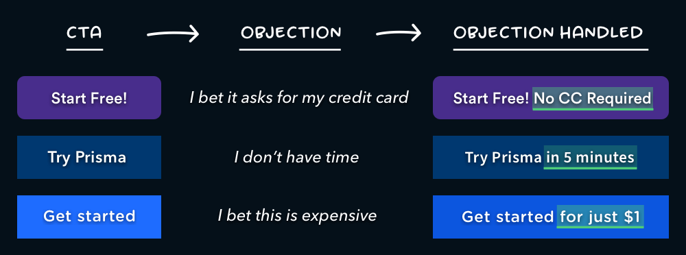 CTA objection examples