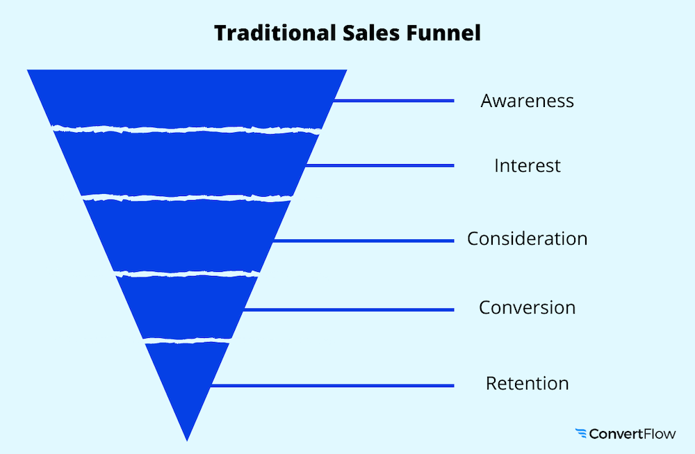 Traditional sales/marketing funnel
