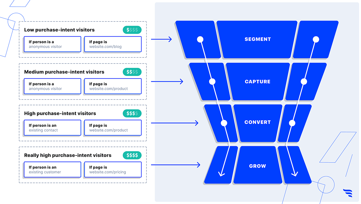 Showing the conversion marketing funnel by purchase intent segments