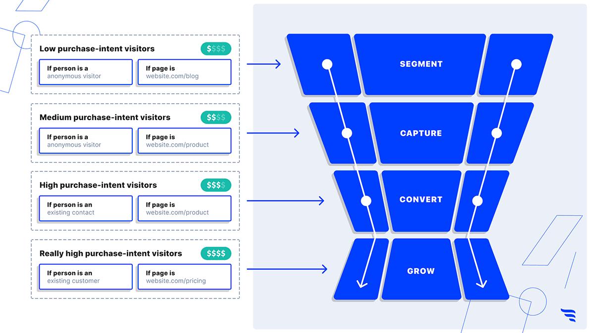Purchase intent segments