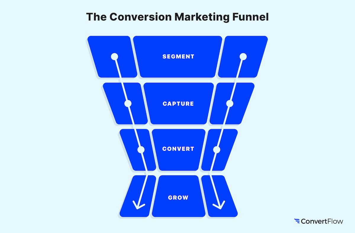 The conversion marketing funnel