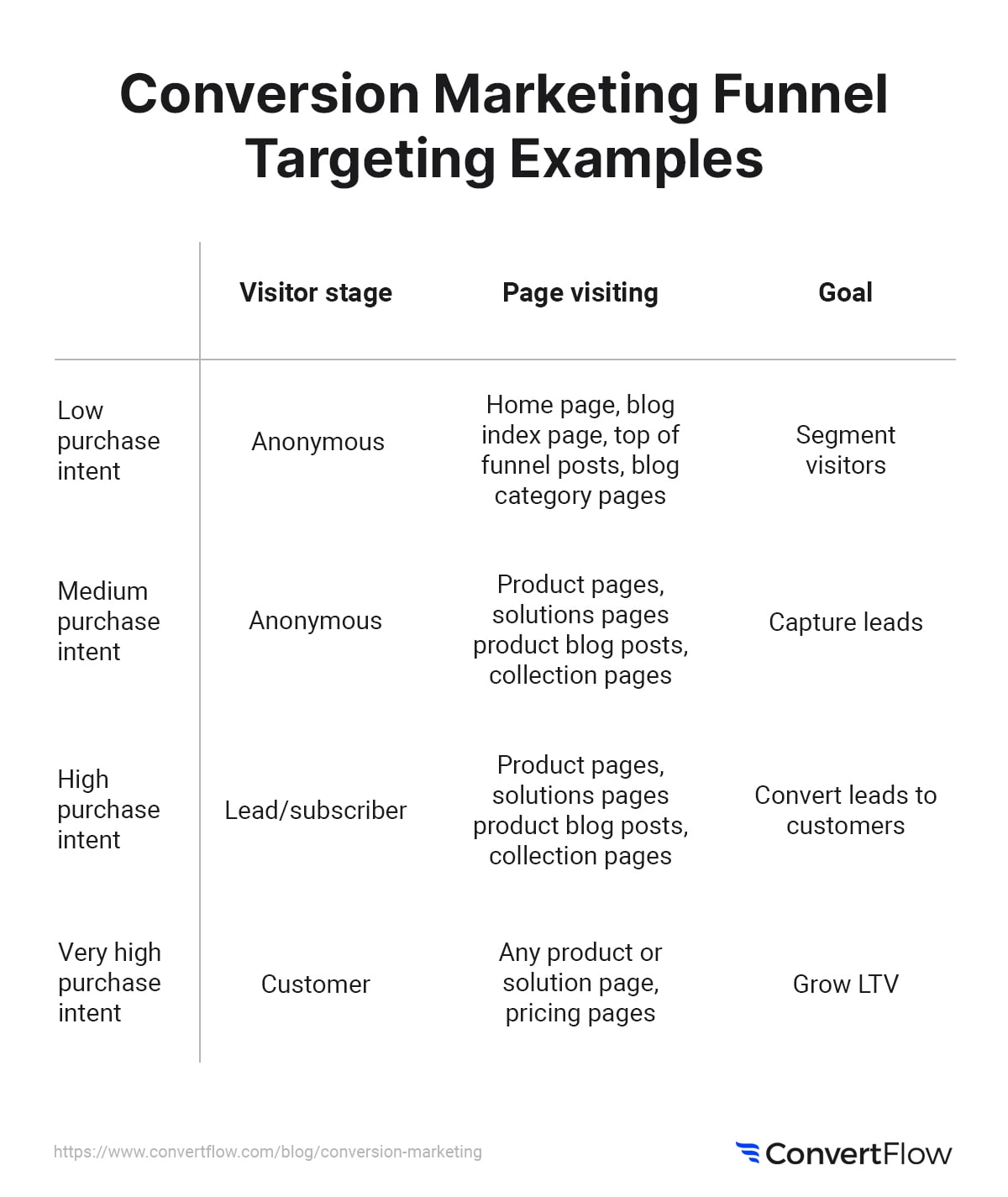 Purchase intent targeting groups examples