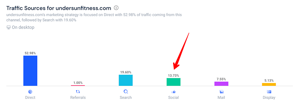 Undersun SimilarWeb traffic sources