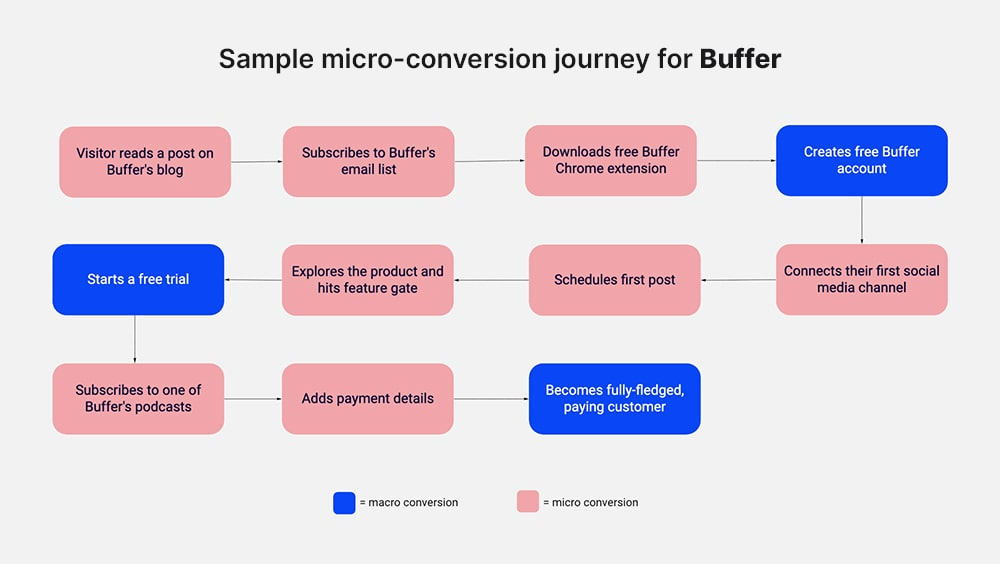 Sample micro-conversion journey for Buffer
