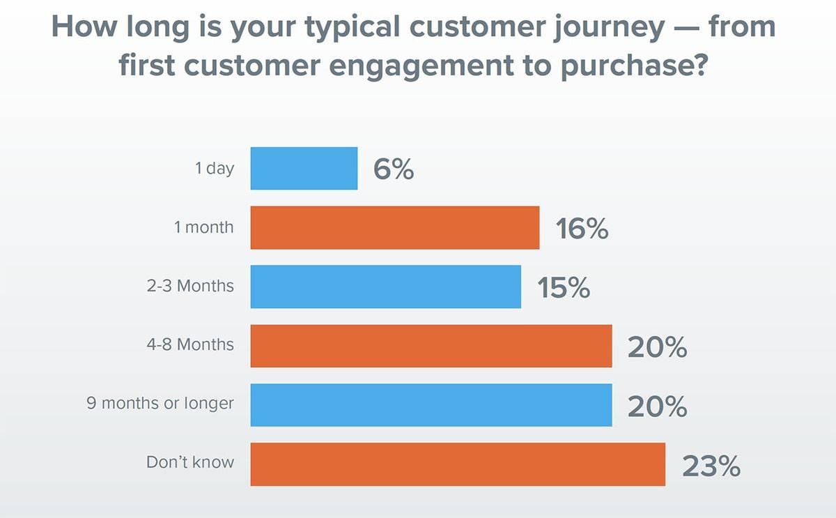 Customer journey lengths