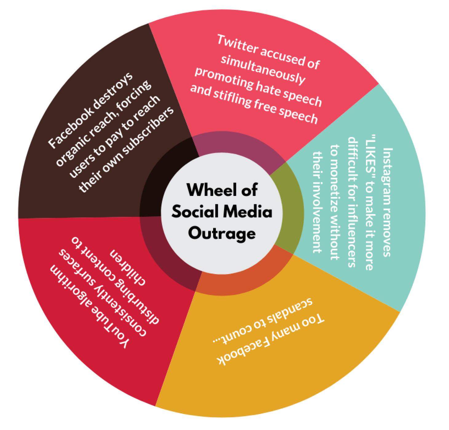 wheel of social media outrage