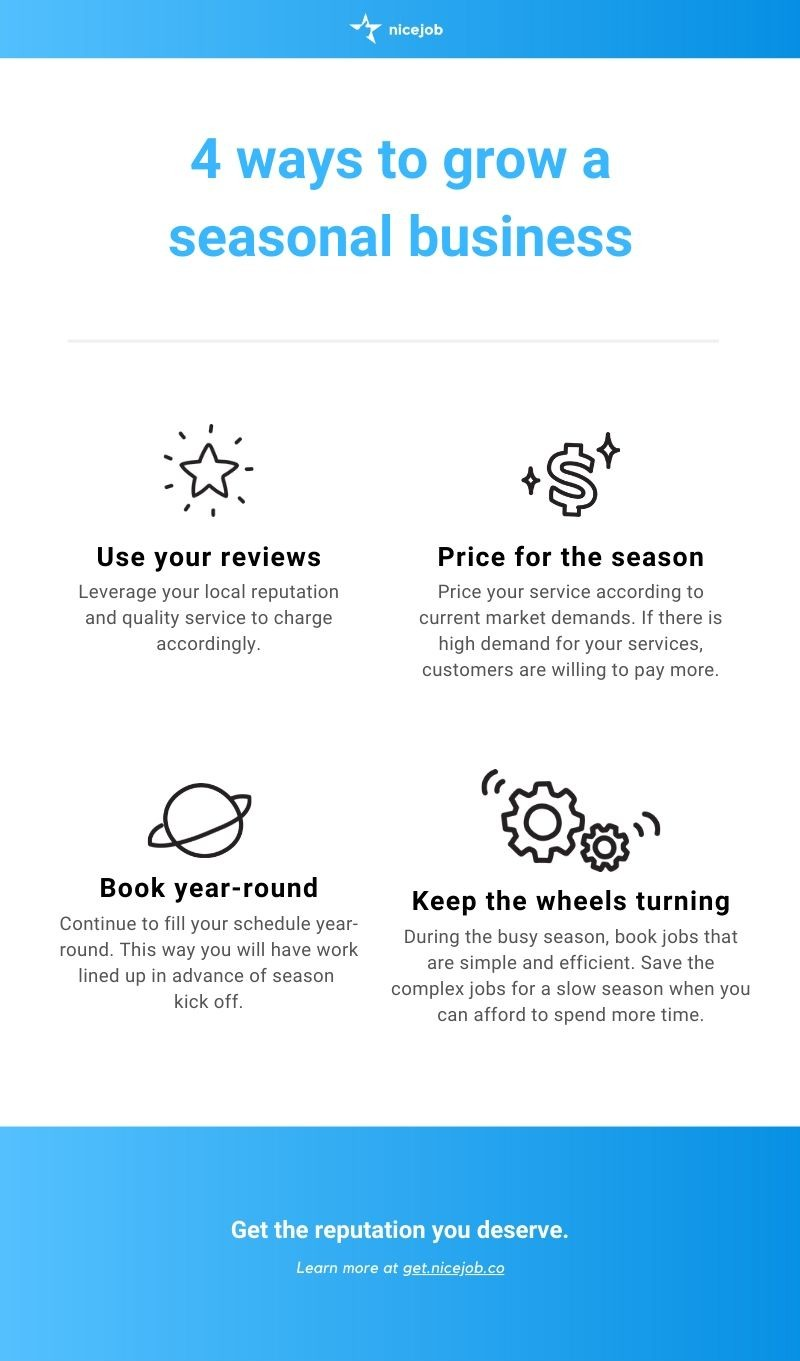 Infographic showing 4 ways to a more profitable seasonal business