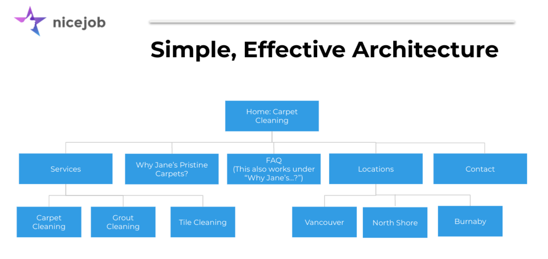 Screen shot of what an effective website architecture could look like