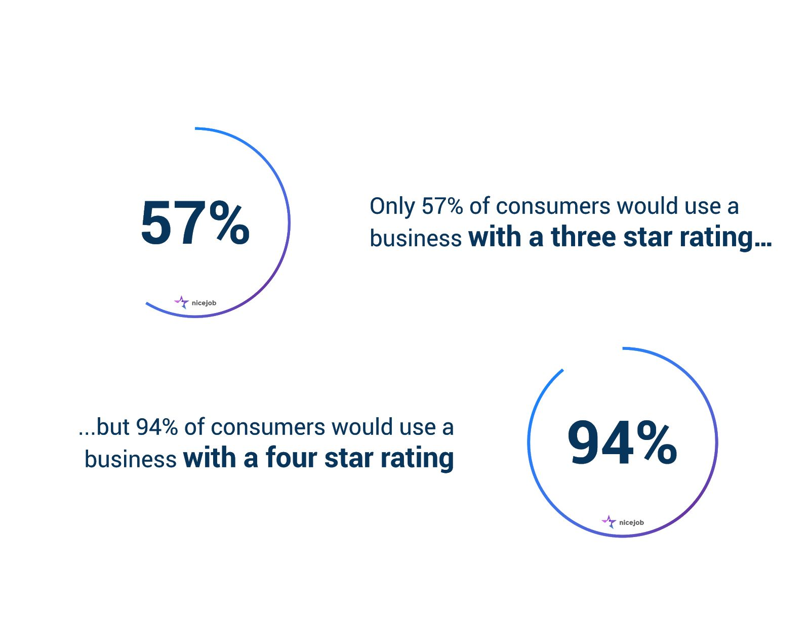 Infographic about customers mor elikely to buy from a company with 4- and 5-star reviews and review marketing.