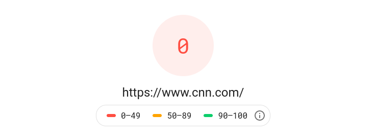 Google PageSpeed Insights mobile score for <cnn.com>.