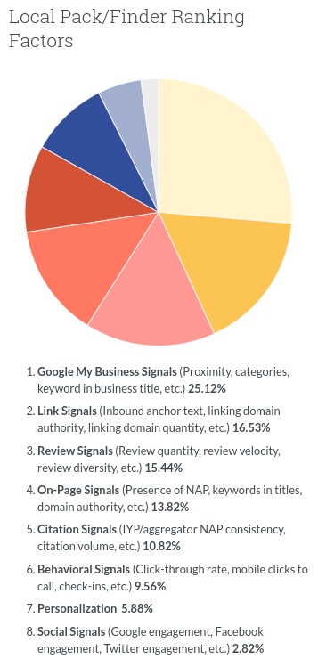 List of ranking factors for Google My Business local SEO to rank in the 3-pack.