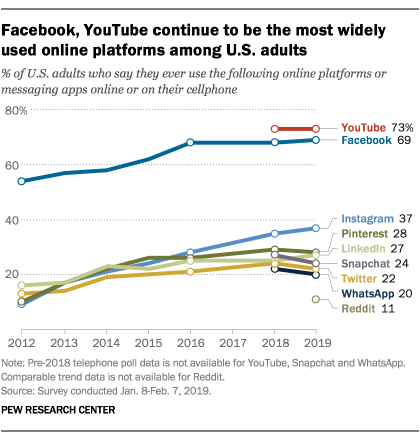 2021 marketing trends info: Facebook stalls and Instagram grows.
