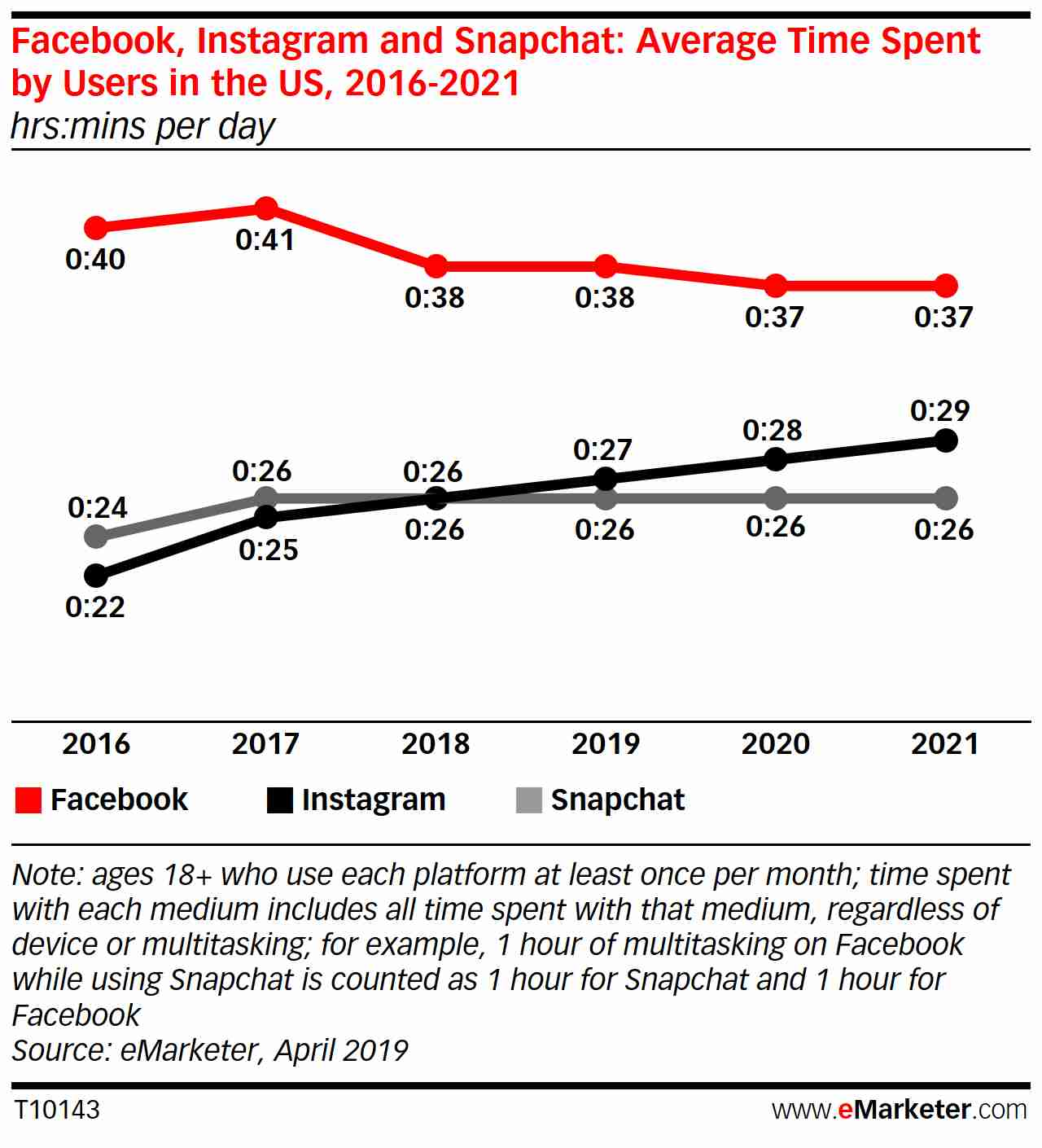 2021 marketing trends indicates people spend more time on Instagram.