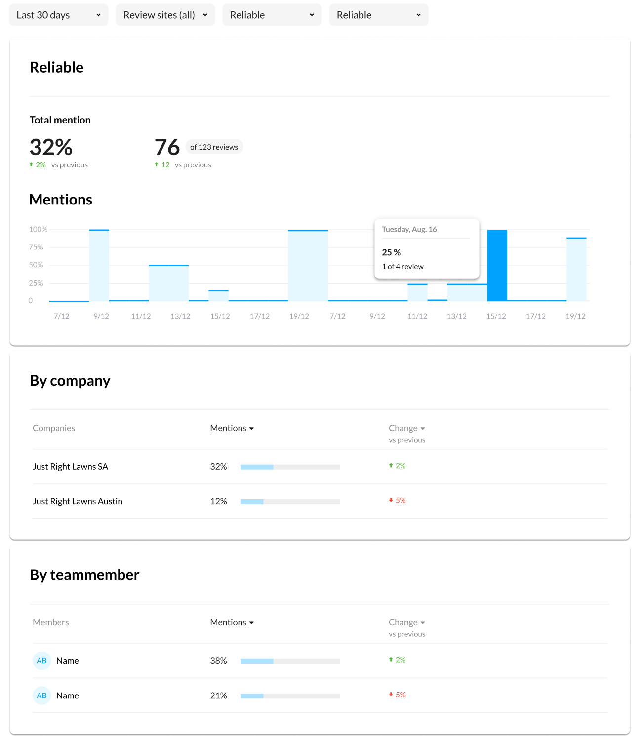 In-app screen shot of NiceJob's Topic Insights Dashboard