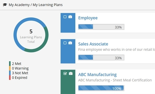 Close-up screenshot of the SmarterU learning plans layout.