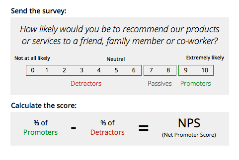 nps score calculation