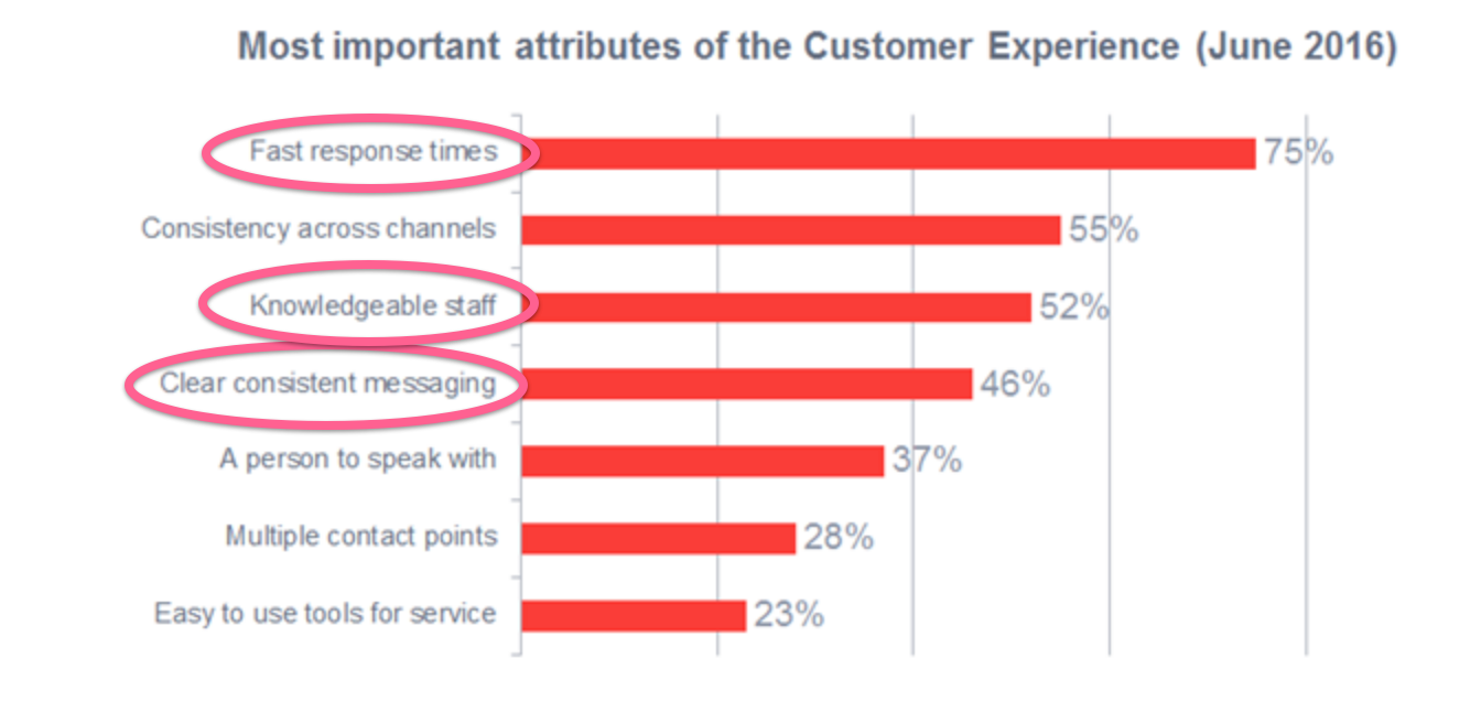 ost important attributes of the customer experience