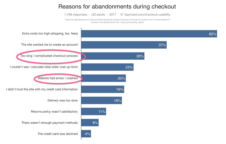 Reasons for abandoning checkout cart