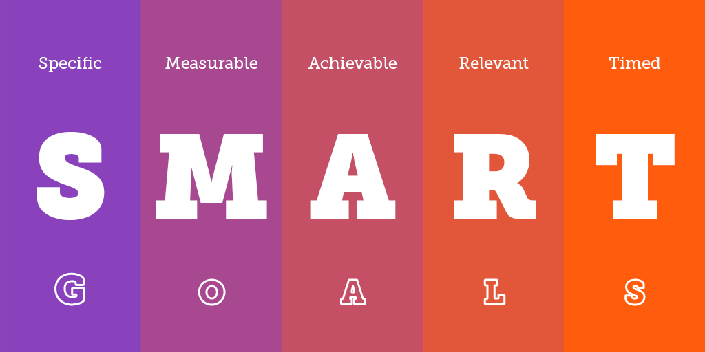 s.m.a.r.t. time management framework