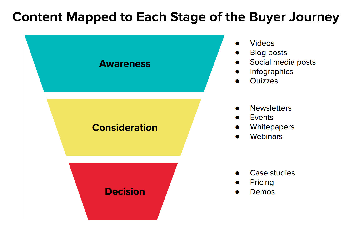 Use the Buyer Journey and Customer Personas to plan your content