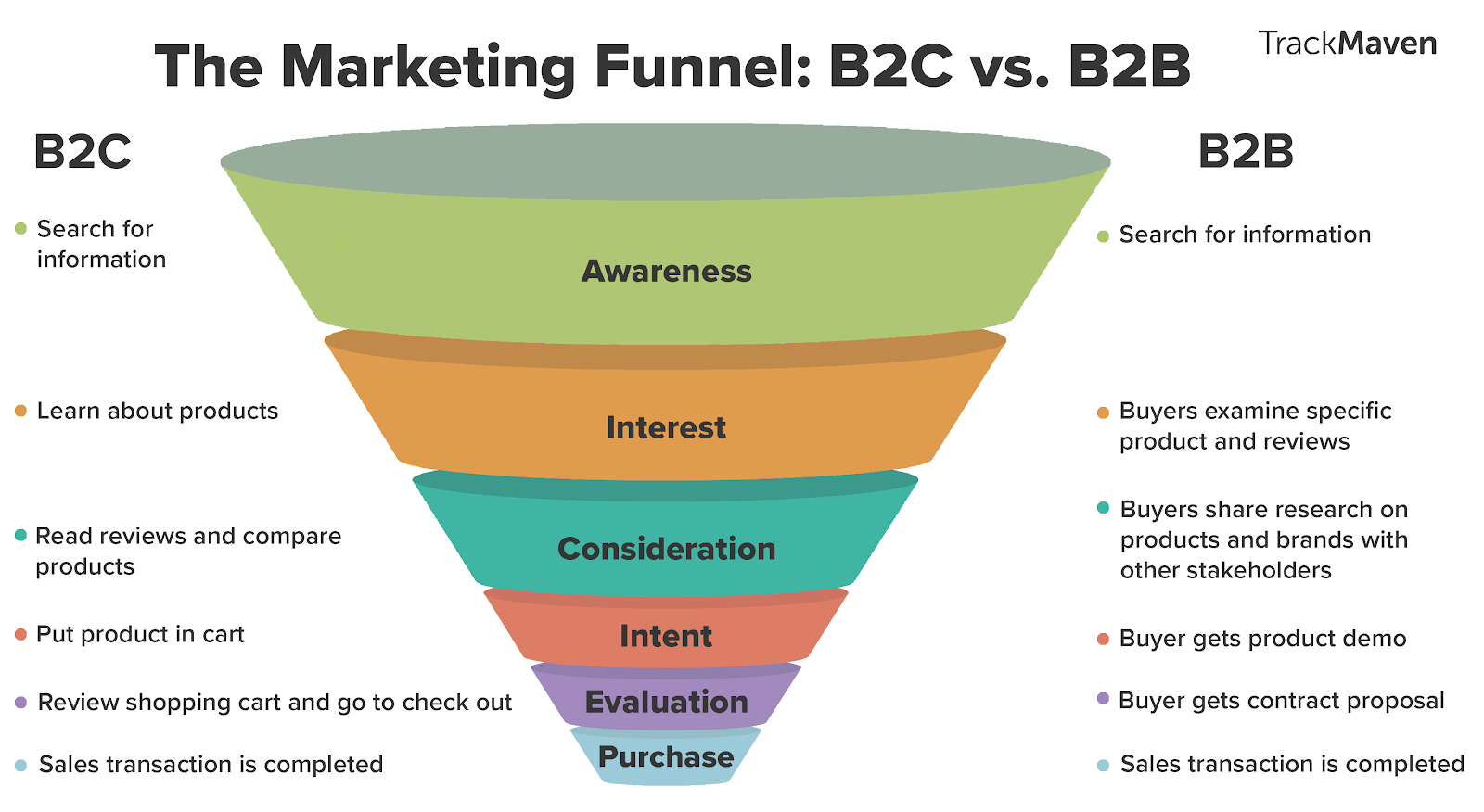 Marketing funnel for B2B versus B2C.