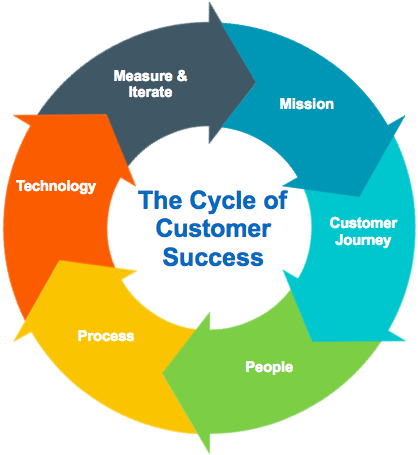 customer success cycle